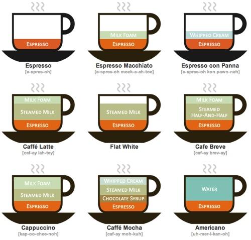 kaffe opskrift